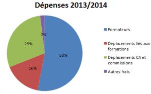 Camembert des dépenses 2013/2014 : 53% Formateurs . 16% Déplacements liés aux formations . 29% Deplacements CA et commissions . 2% Autres frais.