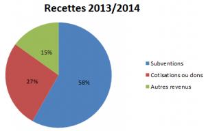 Camembert des recettes 2013/2014 : 58% subventions . 27% cotisations ou dons . 15 % autres revenus.